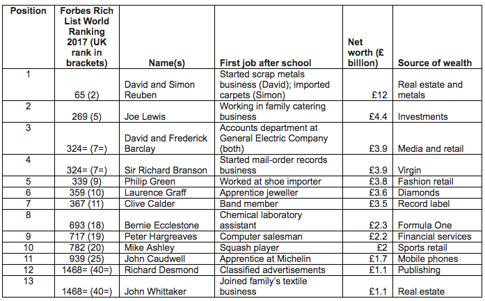 How 13 UK billionaires rose to the top without a degree