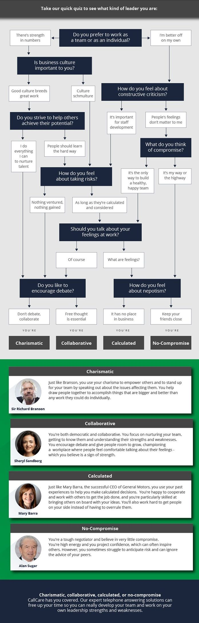 graphic about Leadership Style Quiz Printable identified as Get the quiz - What sort of 2018 chief are yourself?