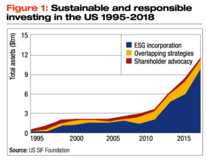 Sustainable and responsible investing in the US 1995-2018