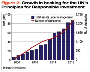 Growth in backing for the UN's Principles for Responsible Investment