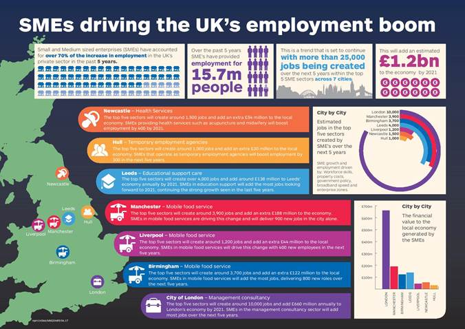 Small businesses driving record UK employment levels