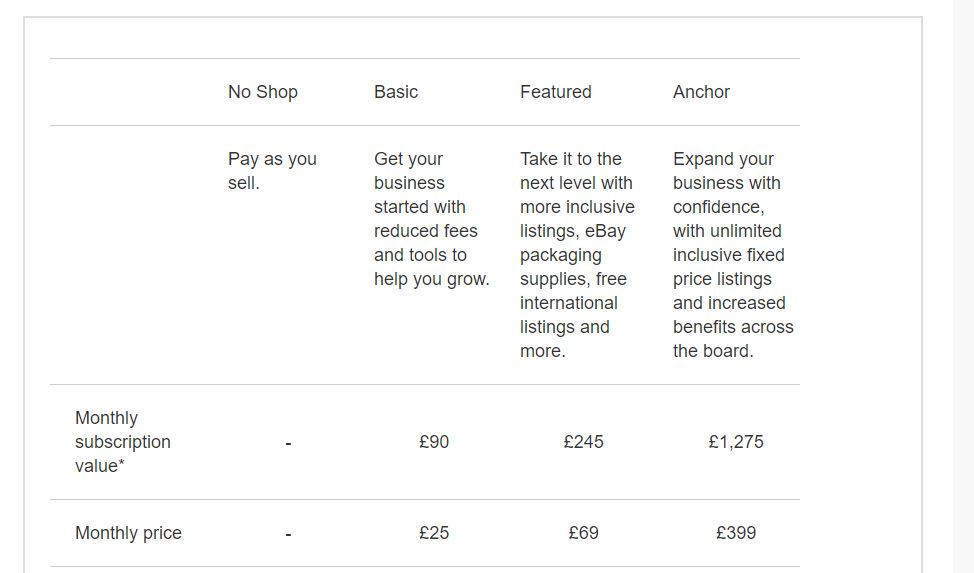 The Essential Guide To Setting Up A Business On Ebay