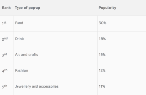 The most popular types of pop-up that people in the UK would like to start: Source: EE
