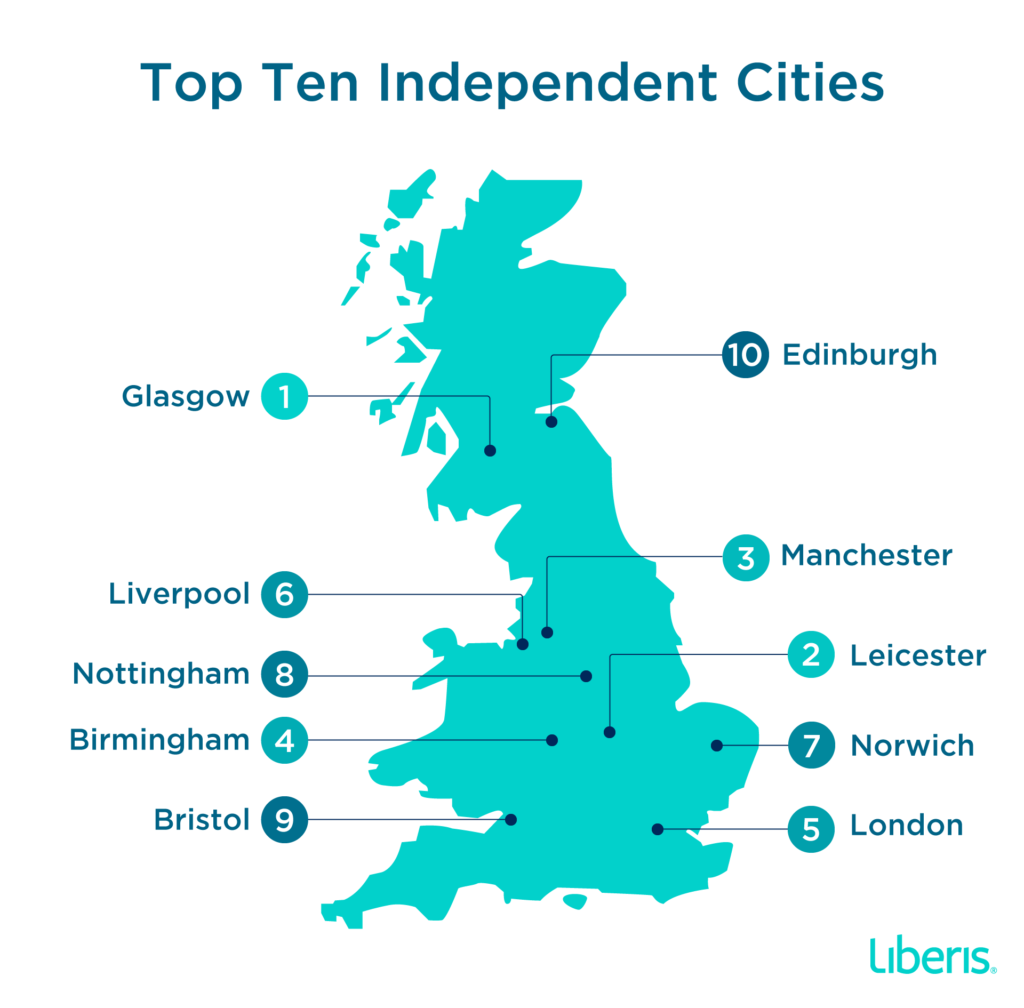 Here are the top 10 independent cities in the UK