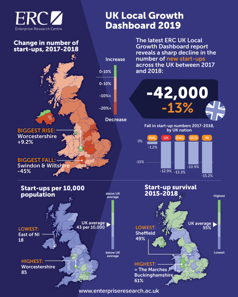 This infographic shows the sharp fall in UK start-ups