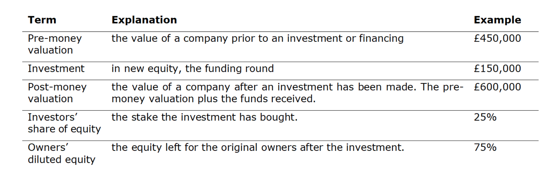 Start Up Valuation An Investor Guide To Valuing A Start Up